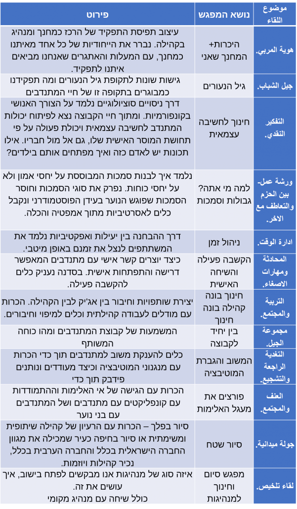 טבלה פרדס בחברה הערבית